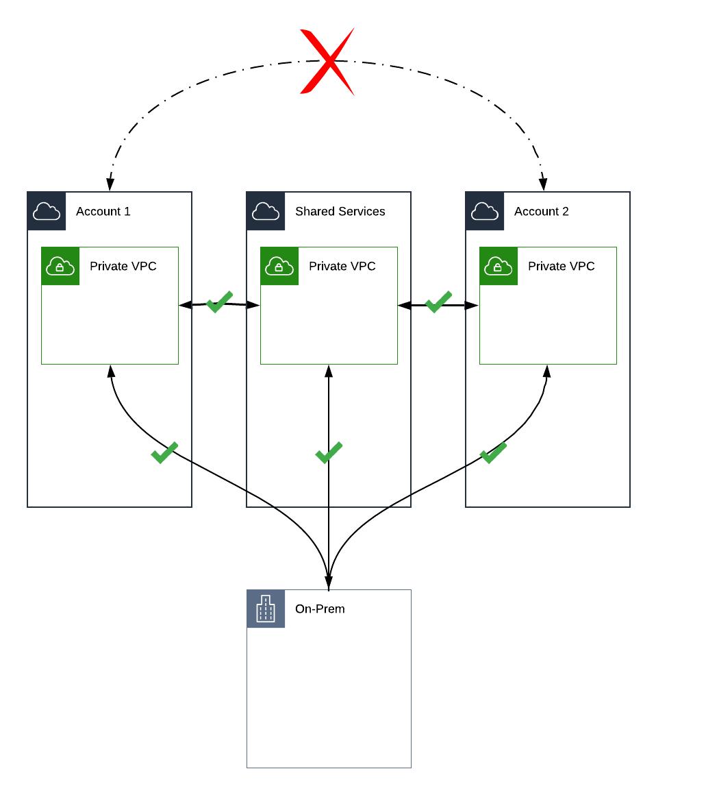 Innablr - Implementing Transit Gateway in a Multi Account
